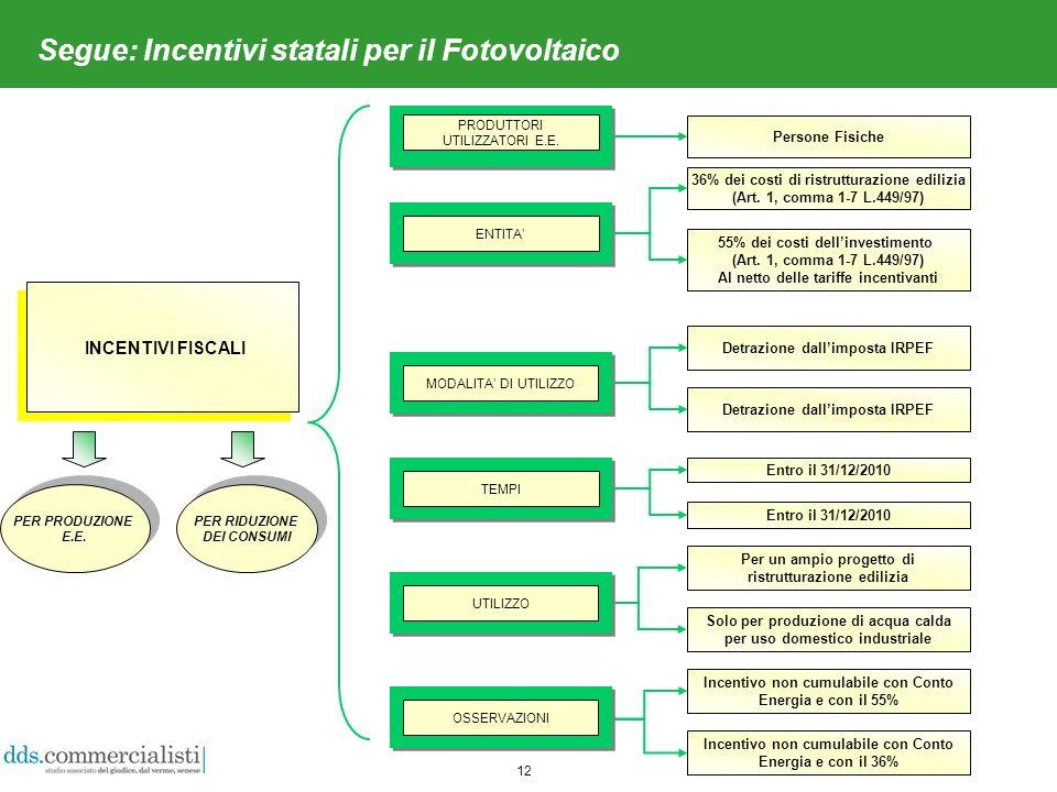 12 Segue: Incentivi statali per il Fotovoltaico INCENTIVI FISCALI PRODUTTORI UTILIZZATORI E.E.