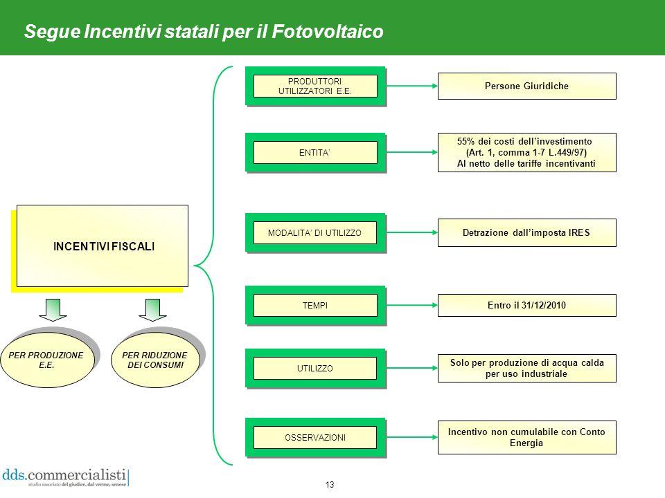 13 Segue Incentivi statali per il Fotovoltaico INCENTIVI FISCALI Persone Giuridiche 55% dei costi dellinvestimento (Art.