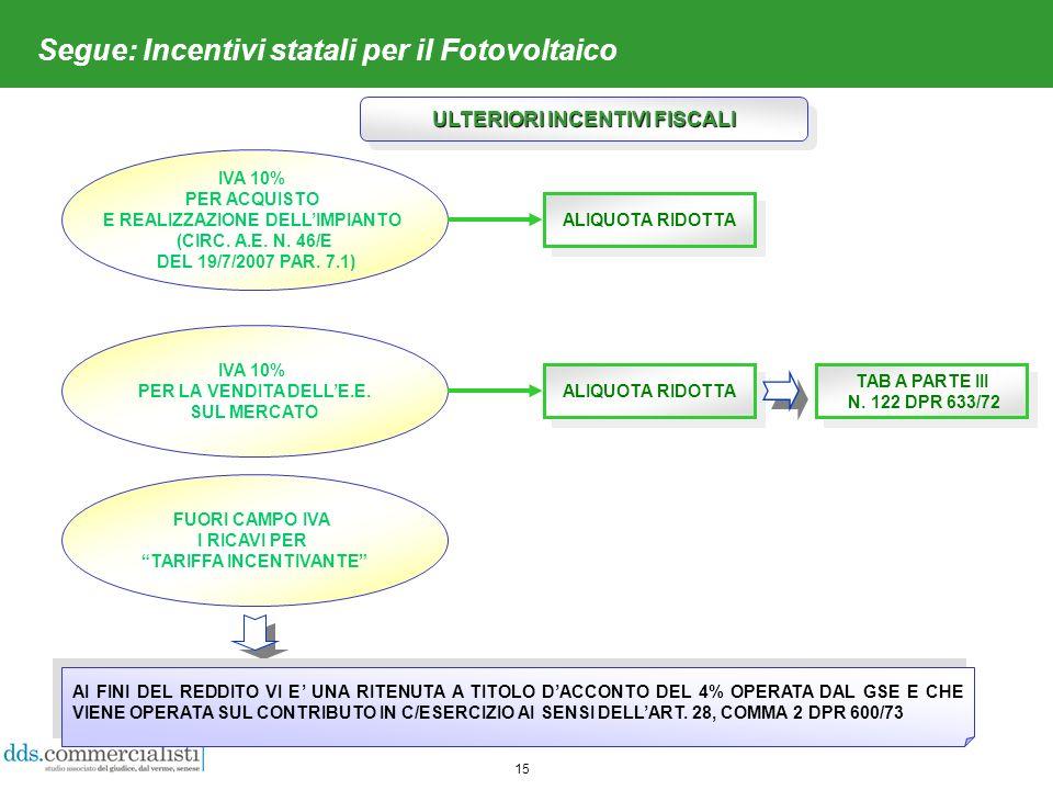 15 Segue: Incentivi statali per il Fotovoltaico IVA 10% PER ACQUISTO E REALIZZAZIONE DELLIMPIANTO (CIRC.