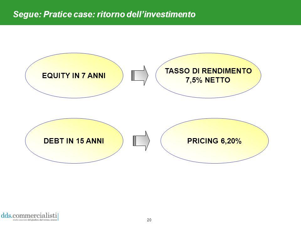20 Segue: Pratice case: ritorno dellinvestimento EQUITY IN 7 ANNI TASSO DI RENDIMENTO 7,5% NETTO PRICING 6,20%DEBT IN 15 ANNI