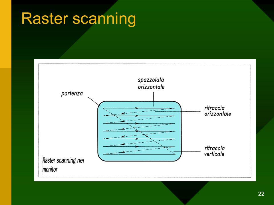 22 Raster scanning