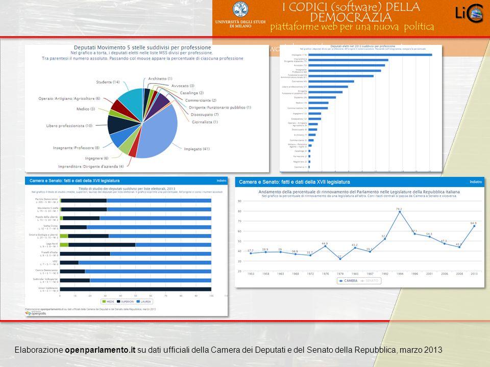 Carlo Crespellani Porcella Progetto POR 2000-2006 : Progettazione ambientale Elaborazione openparlamento.it su dati ufficiali della Camera dei Deputat