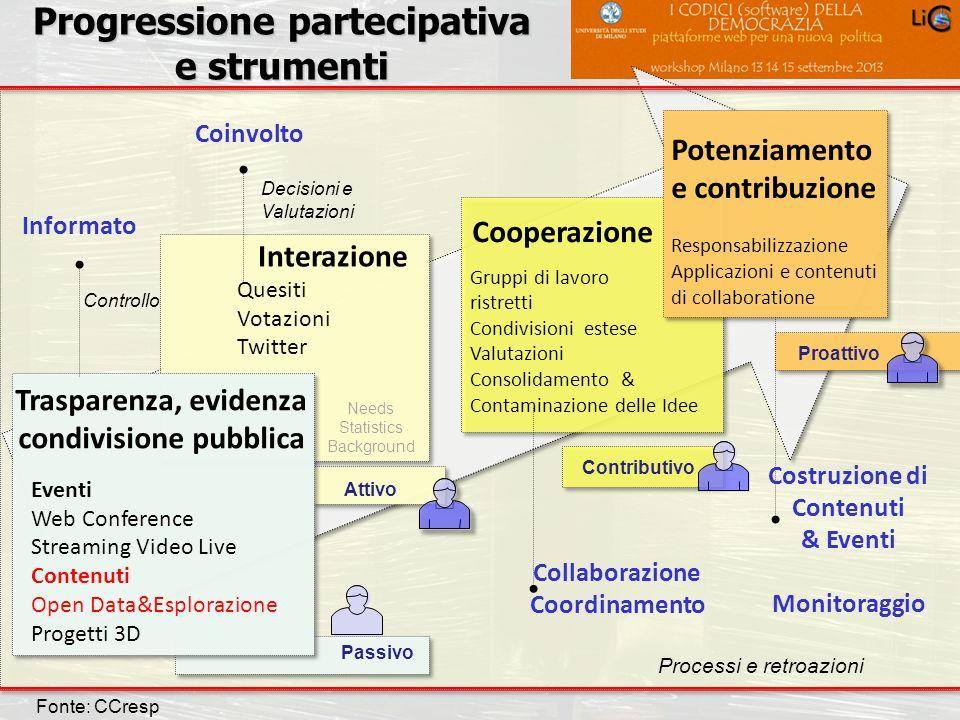 Carlo Crespellani Porcella Progetto POR 2000-2006 : Progettazione ambientale Progressione partecipativa e strumenti Trasparenza, evidenza condivisione