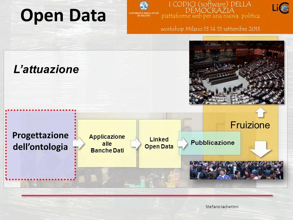 Carlo Crespellani Porcella Progetto POR 2000-2006 : Progettazione ambientale Open Data Lattuazione Pubblicazione Stefano Iachettini Progettazione dell