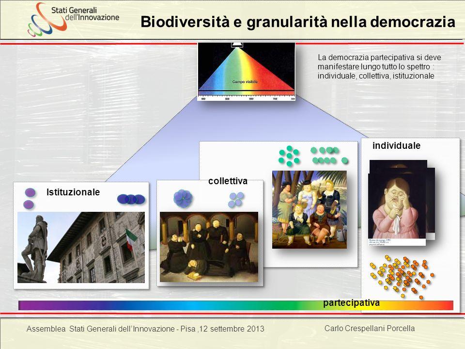 Carlo Crespellani Porcella Progetto POR 2000-2006 : Progettazione ambientale Biodiversità e granularità nella democrazia Istituzionale individuale col