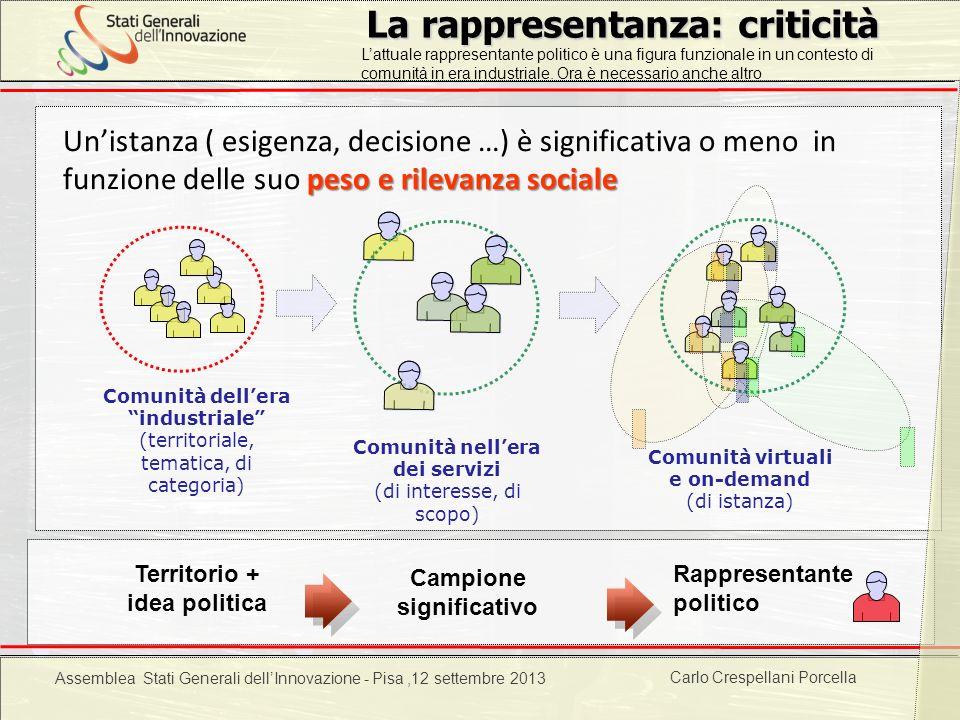 Carlo Crespellani Porcella Progetto POR 2000-2006 : Progettazione ambientale La rappresentanza: criticità Comunità dellera industriale (territoriale,