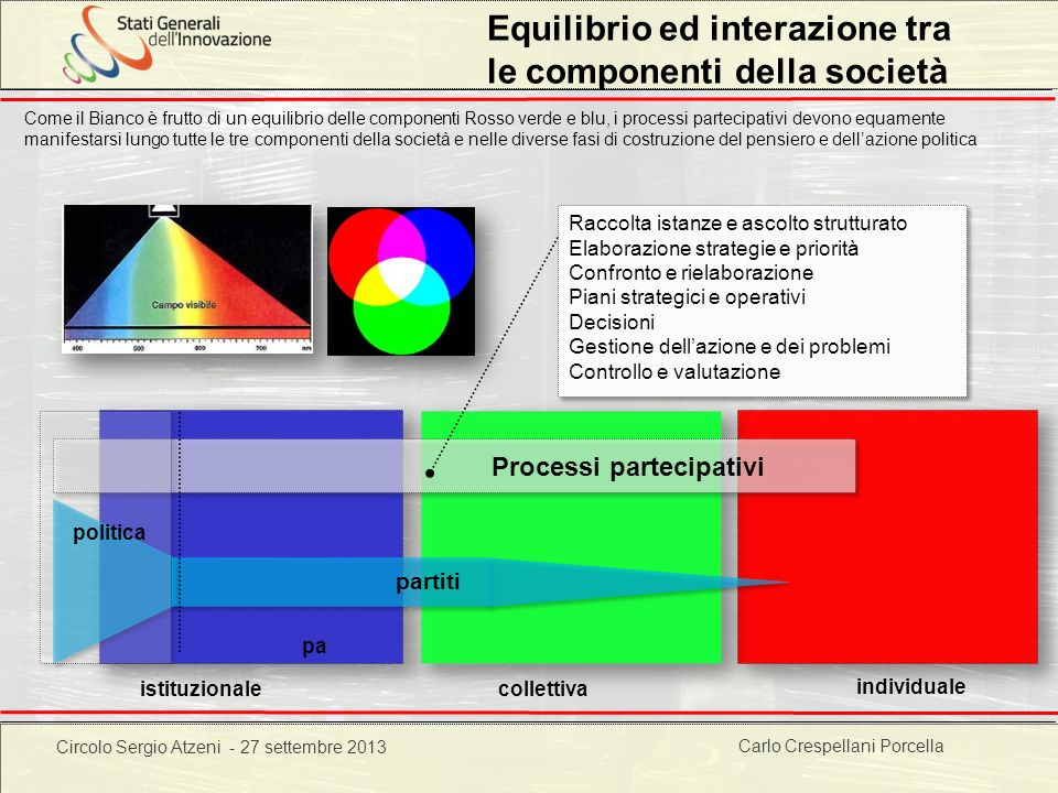 Carlo Crespellani Porcella Progetto POR 2000-2006 : Progettazione ambientale Equilibrio ed interazione tra le componenti della società istituzionale i