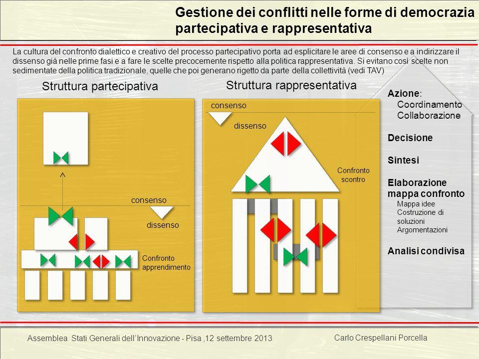 Carlo Crespellani Porcella Progetto POR 2000-2006 : Progettazione ambientale Azione: Coordinamento Collaborazione Decisione Sintesi Elaborazione mappa
