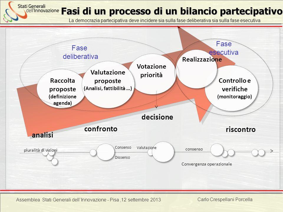 Progetto POR 2000-2006 : Progettazione ambientale Fasi di un processo di un bilancio partecipativo Raccolta proposte (definizione agenda) Valutazione