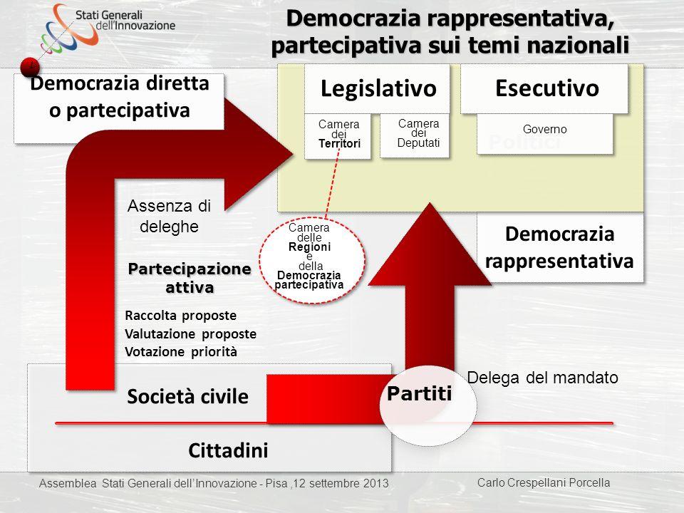 Carlo Crespellani Porcella Progetto POR 2000-2006 : Progettazione ambientale Democrazia rappresentativa, partecipativa sui temi nazionali Cittadini De