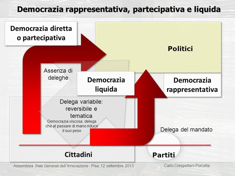 Carlo Crespellani Porcella Progetto POR 2000-2006 : Progettazione ambientale Cittadini Partiti Democrazia rappresentativa Democrazia diretta o parteci