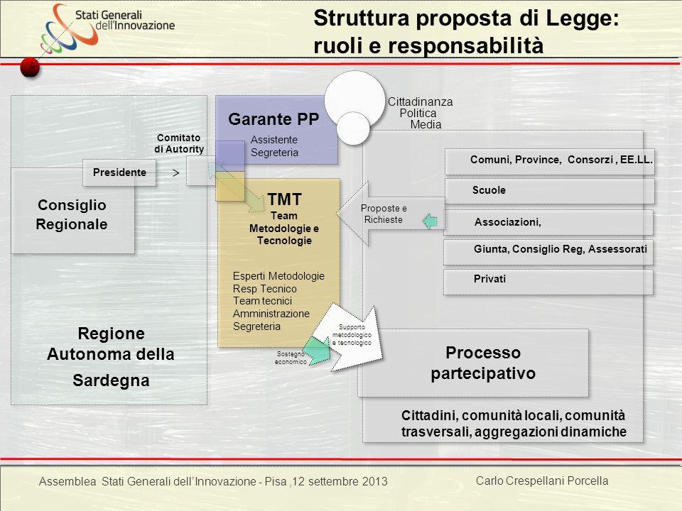 Carlo Crespellani Porcella Progetto POR 2000-2006 : Progettazione ambientale Struttura proposta di Legge: ruoli e responsabilità Consiglio Regionale G