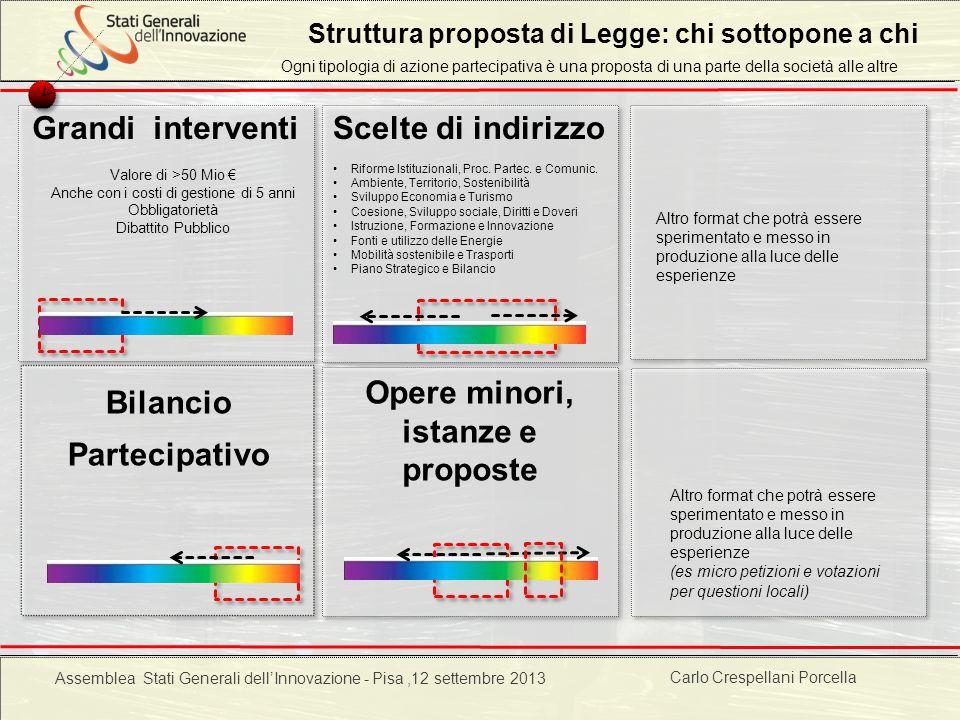 Carlo Crespellani Porcella Progetto POR 2000-2006 : Progettazione ambientale Struttura proposta di Legge: chi sottopone a chi Opere minori, istanze e