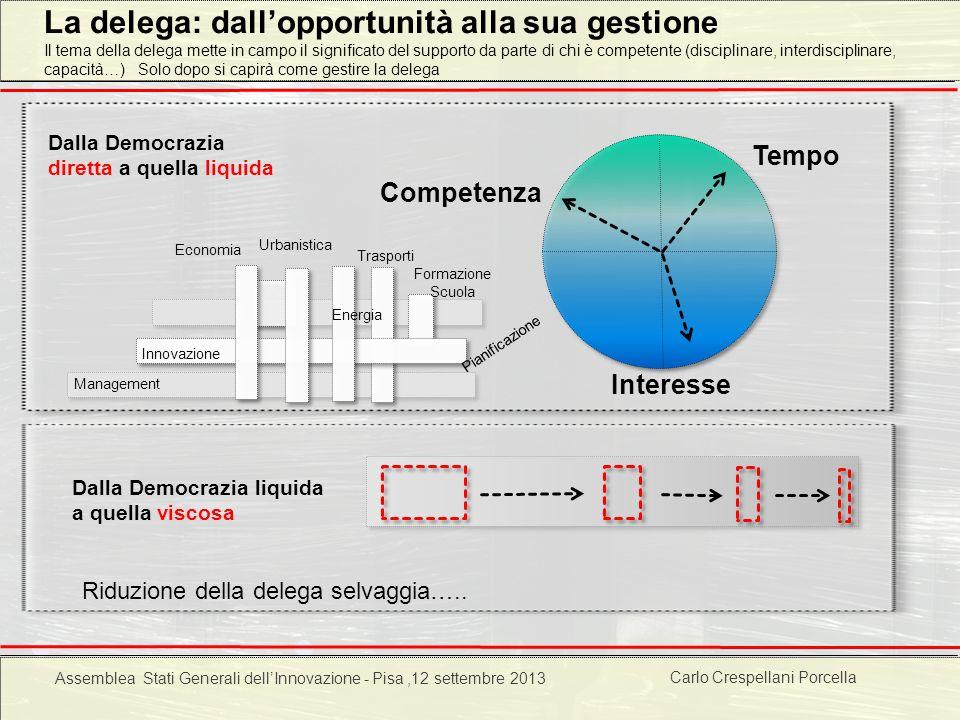 Carlo Crespellani Porcella Progetto POR 2000-2006 : Progettazione ambientale La delega: dallopportunità alla sua gestione Interesse Competenza Tempo D