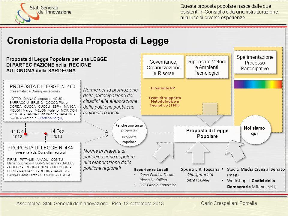 Carlo Crespellani Porcella Progetto POR 2000-2006 : Progettazione ambientale Cronistoria della Proposta di Legge 11 Dic 1012 Proposta di Legge Popolar