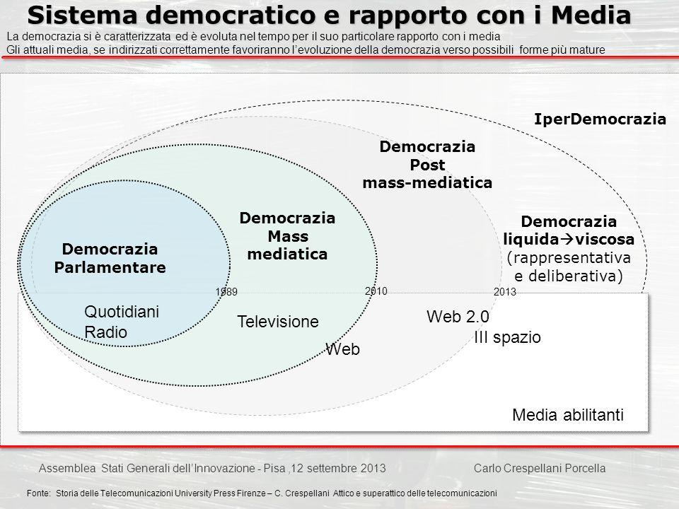 Carlo Crespellani Porcella Progetto POR 2000-2006 : Progettazione ambientale Democrazia Parlamentare Sistema democratico e rapporto con i Media Fonte: