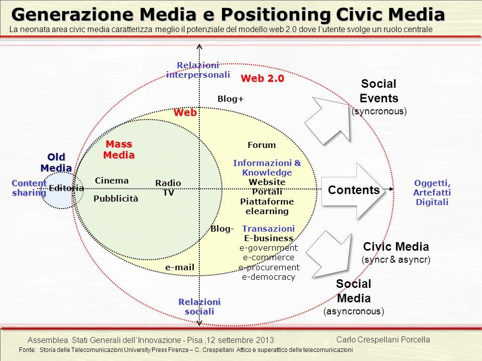 Carlo Crespellani Porcella Progetto POR 2000-2006 : Progettazione ambientale Web Oggetti, Artefatti Digitali Relazioni interpersonali Content sharing