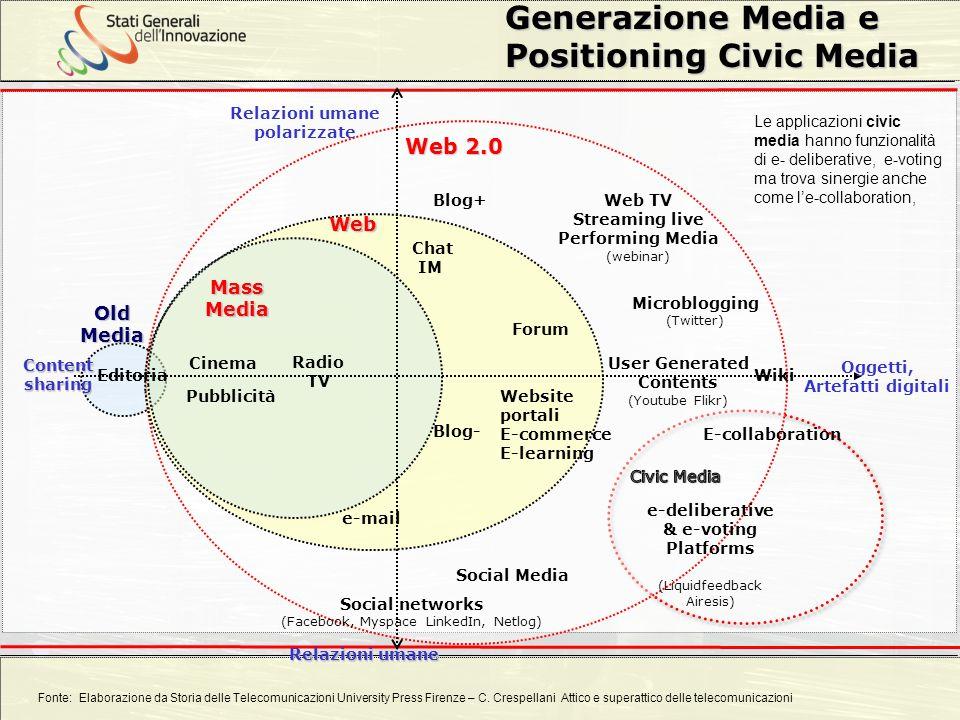 Carlo Crespellani Porcella Progetto POR 2000-2006 : Progettazione ambientale Web 2.0 Web Oggetti, Artefatti digitali Relazioni umane polarizzate Blog+