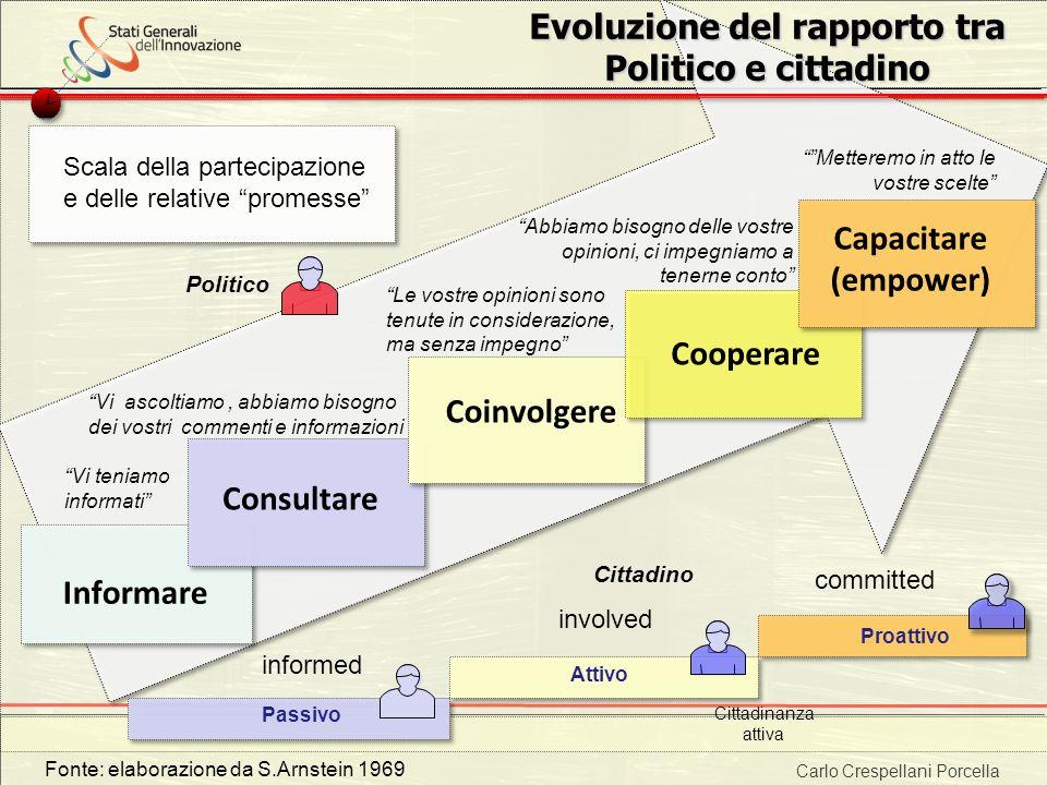 Carlo Crespellani Porcella Progetto POR 2000-2006 : Progettazione ambientale Evoluzione del rapporto tra Politico e cittadino Informare Passivo Consul