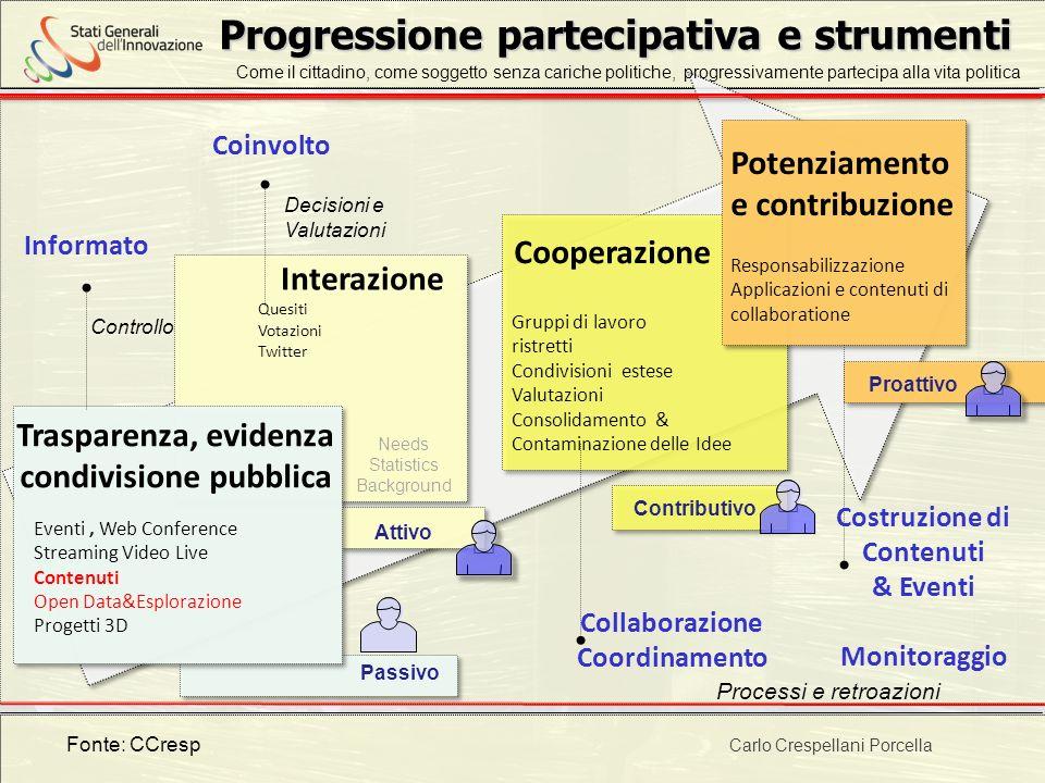 Progetto POR 2000-2006 : Progettazione ambientale Progressione partecipativa e strumenti Trasparenza, evidenza condivisione pubblica Eventi, Web Confe