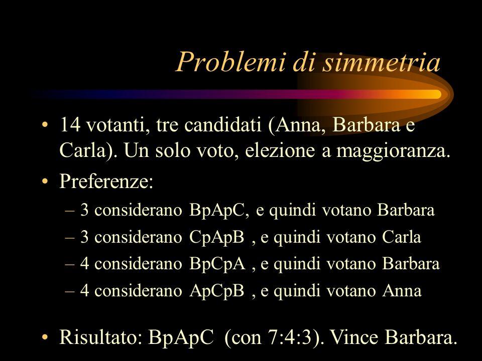 Problemi di simmetria 14 votanti, tre candidati (Anna, Barbara e Carla). Un solo voto, elezione a maggioranza. Preferenze: –3 considerano BpApC, e qui