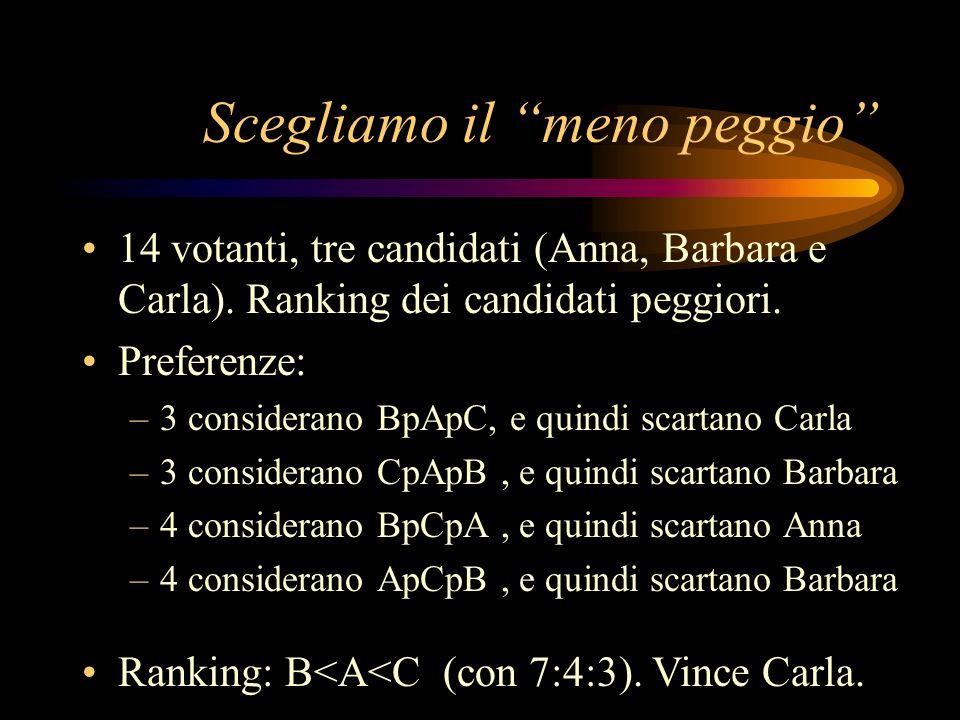 Scegliamo il meno peggio 14 votanti, tre candidati (Anna, Barbara e Carla). Ranking dei candidati peggiori. Preferenze: –3 considerano BpApC, e quindi