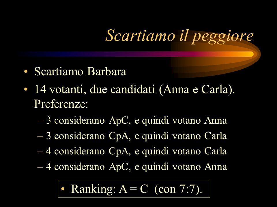 Scartiamo il peggiore Scartiamo Barbara 14 votanti, due candidati (Anna e Carla). Preferenze: –3 considerano ApC, e quindi votano Anna –3 considerano