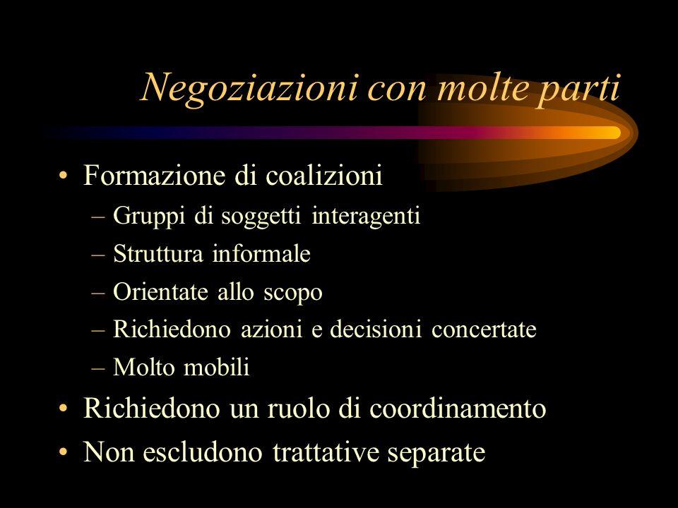 Negoziazioni con molte parti Formazione di coalizioni –Gruppi di soggetti interagenti –Struttura informale –Orientate allo scopo –Richiedono azioni e
