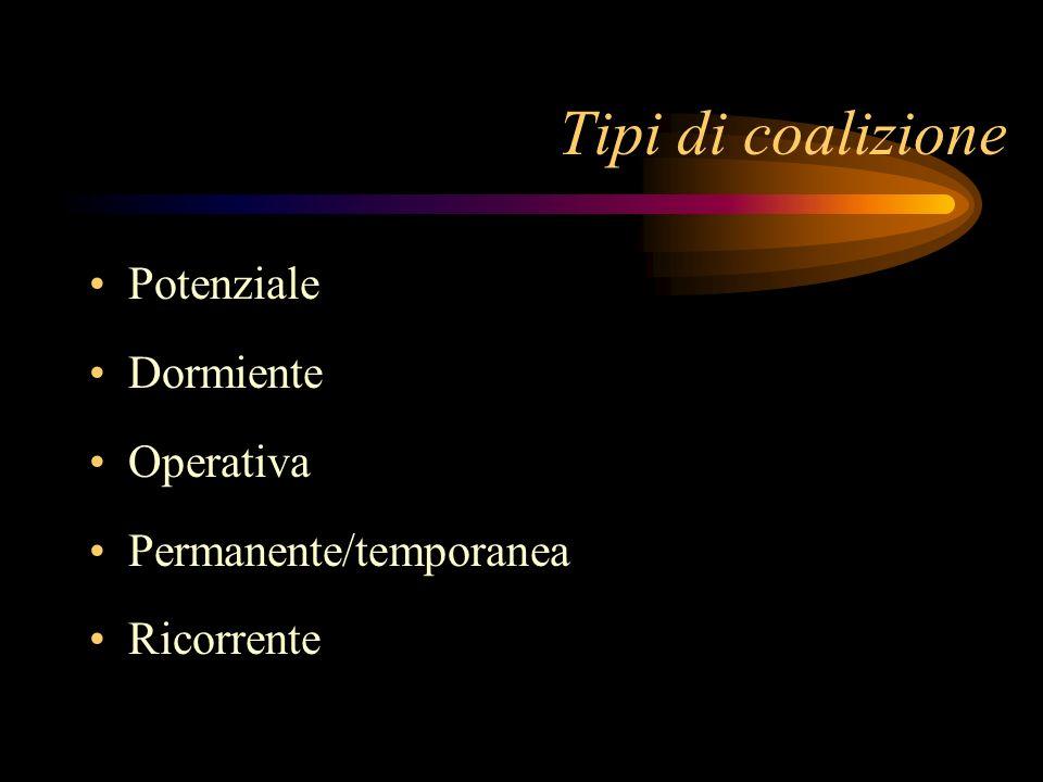 Tipi di coalizione Potenziale Dormiente Operativa Permanente/temporanea Ricorrente