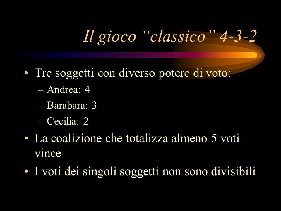 Il gioco classico 4-3-2 Tre soggetti con diverso potere di voto: –Andrea: 4 –Barabara: 3 –Cecilia: 2 La coalizione che totalizza almeno 5 voti vince I