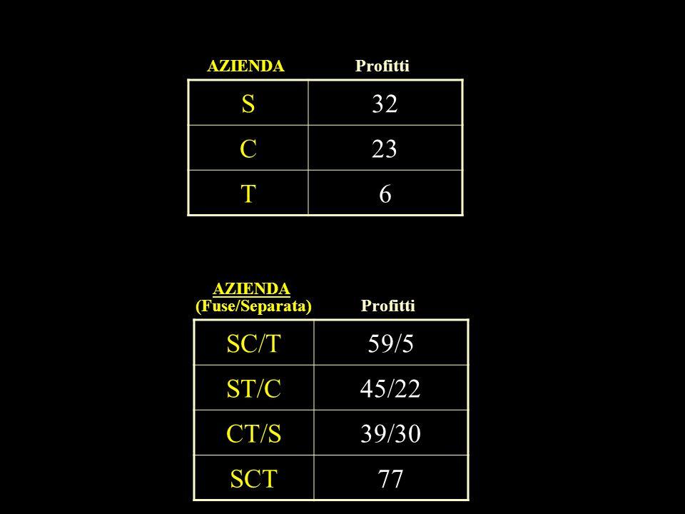 S32 C23 T6 AZIENDAProfitti SC/T59/5 ST/C45/22 CT/S39/30 SCT77 AZIENDA Profitti(Fuse/Separata)
