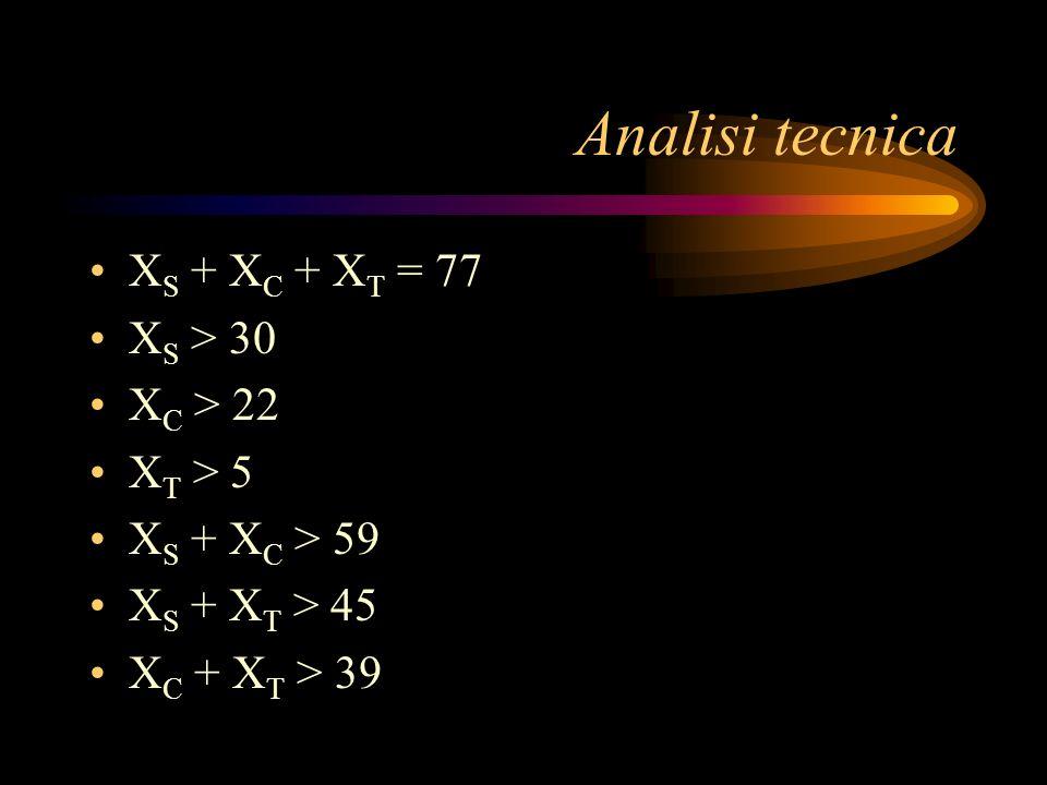 Analisi tecnica X S + X C + X T = 77 X S > 30 X C > 22 X T > 5 X S + X C > 59 X S + X T > 45 X C + X T > 39