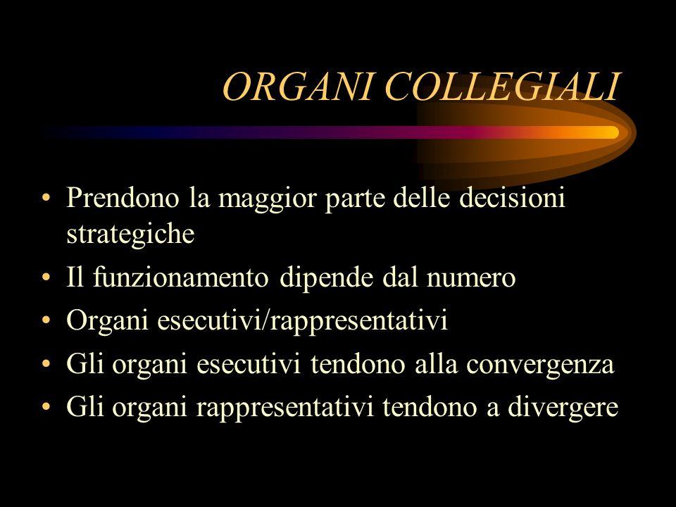 ORGANI COLLEGIALI Prendono la maggior parte delle decisioni strategiche Il funzionamento dipende dal numero Organi esecutivi/rappresentativi Gli organ