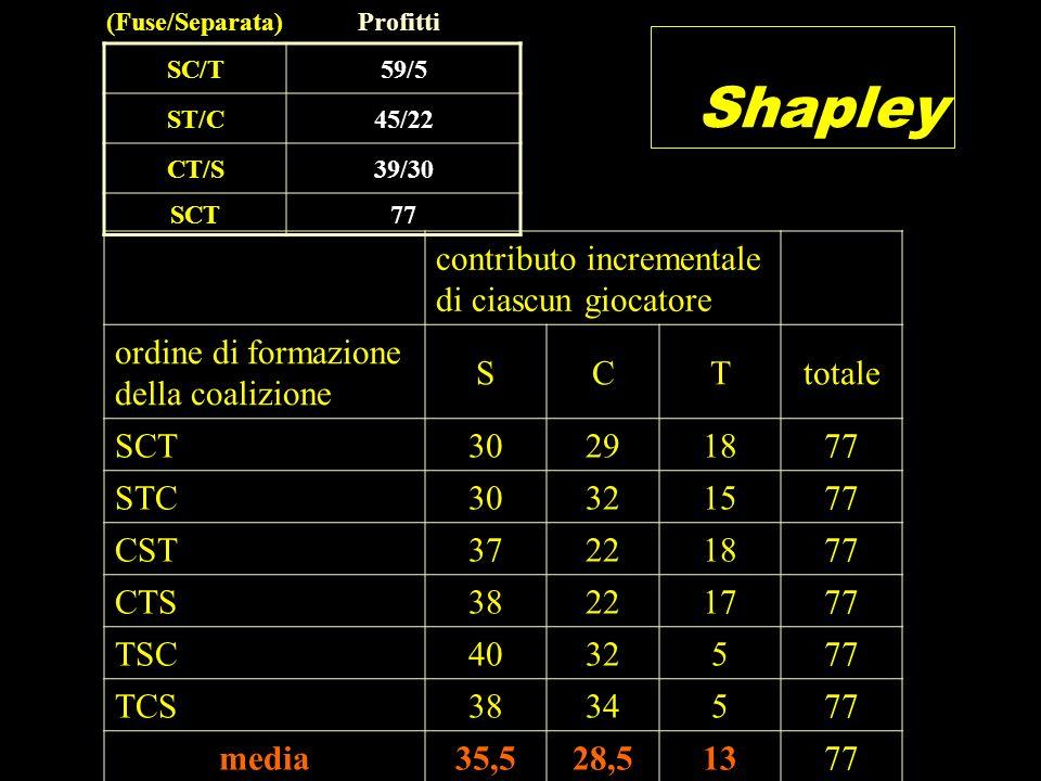 Shapley contributo incrementale di ciascun giocatore ordine di formazione della coalizione SCTtotale SCT30291877 STC30321577 CST37221877 CTS38221777 T