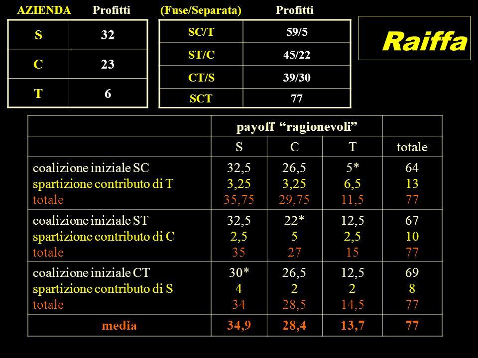 Raiffa payoff ragionevoli SCTtotale coalizione iniziale SC spartizione contributo di T totale 32,5 3,25 35,75 26,5 3,25 29,75 5* 6,5 11,5 64 13 77 coa