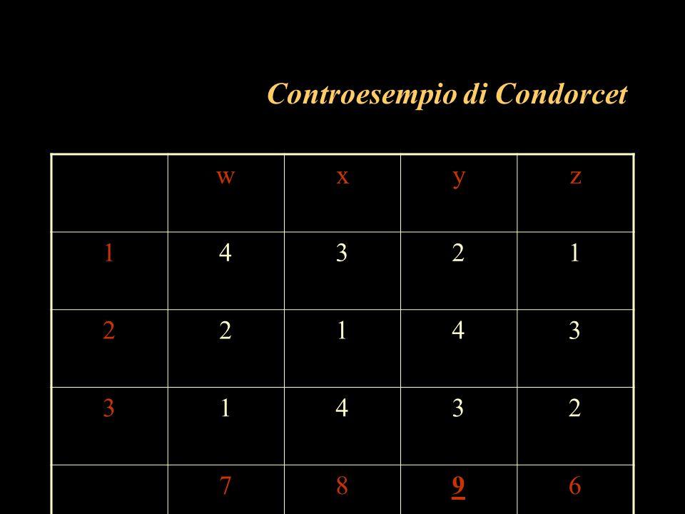Controesempio di Condorcet wxyz 14321 22143 31432 7896