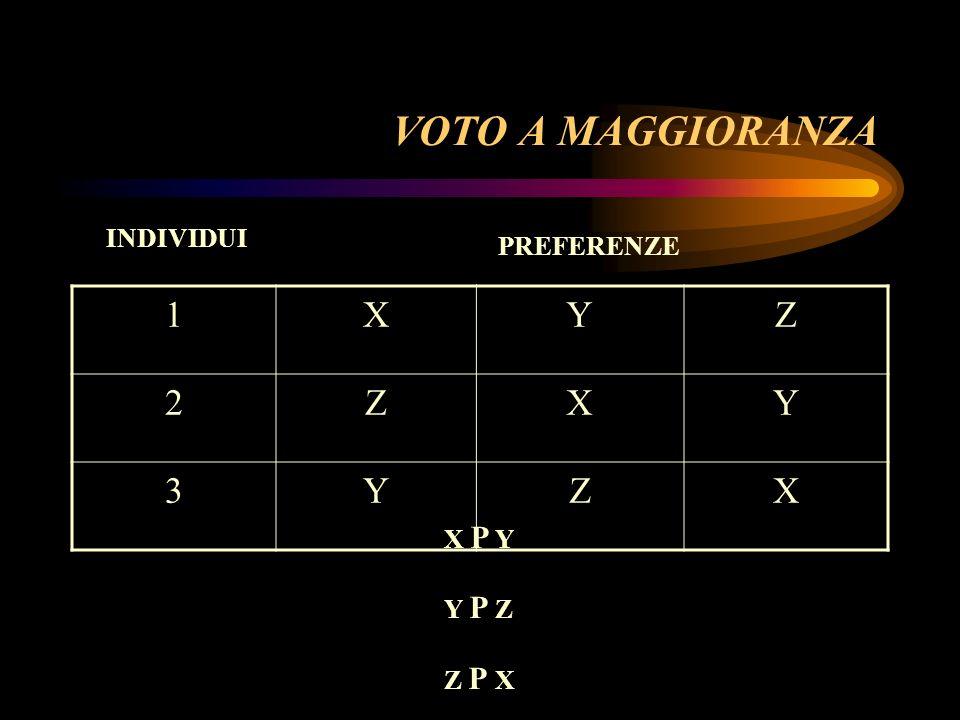 VOTO A MAGGIORANZA 1XYZ 2ZXY 3YZX PREFERENZE INDIVIDUI X P Y Y P Z Z P X