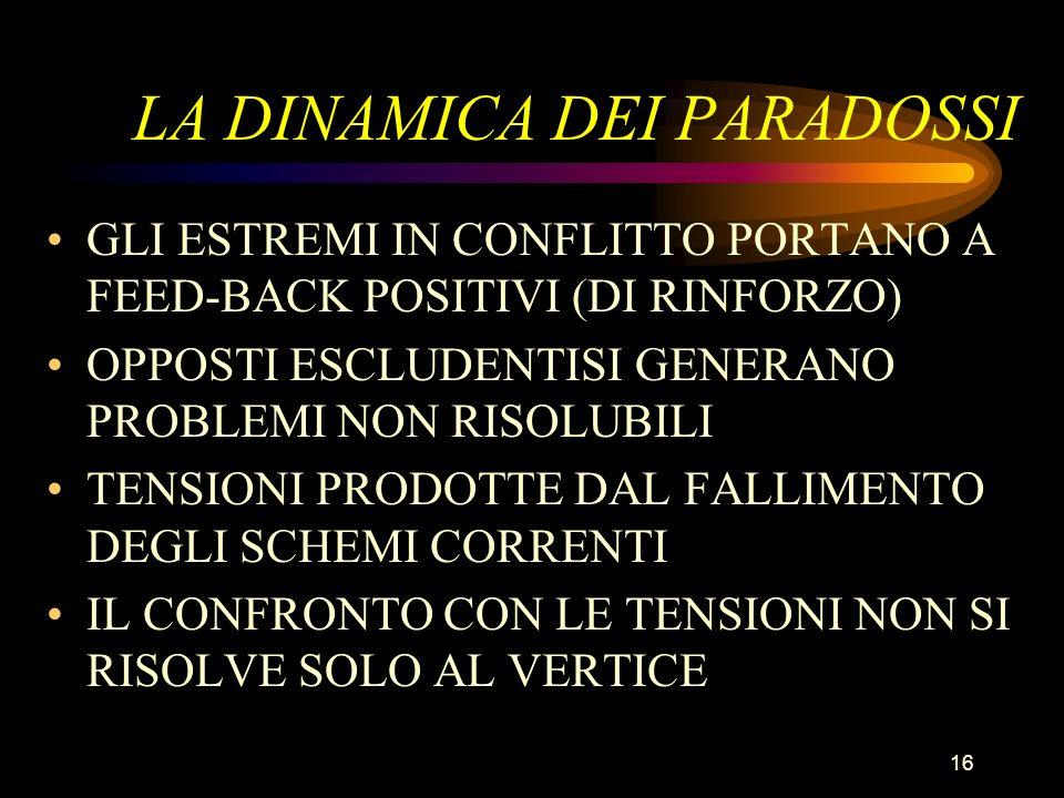 16 LA DINAMICA DEI PARADOSSI GLI ESTREMI IN CONFLITTO PORTANO A FEED-BACK POSITIVI (DI RINFORZO) OPPOSTI ESCLUDENTISI GENERANO PROBLEMI NON RISOLUBILI