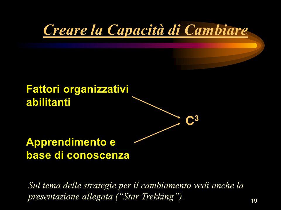 19 Creare la Capacità di Cambiare Fattori organizzativi abilitanti Apprendimento e base di conoscenza C3C3 Sul tema delle strategie per il cambiamento