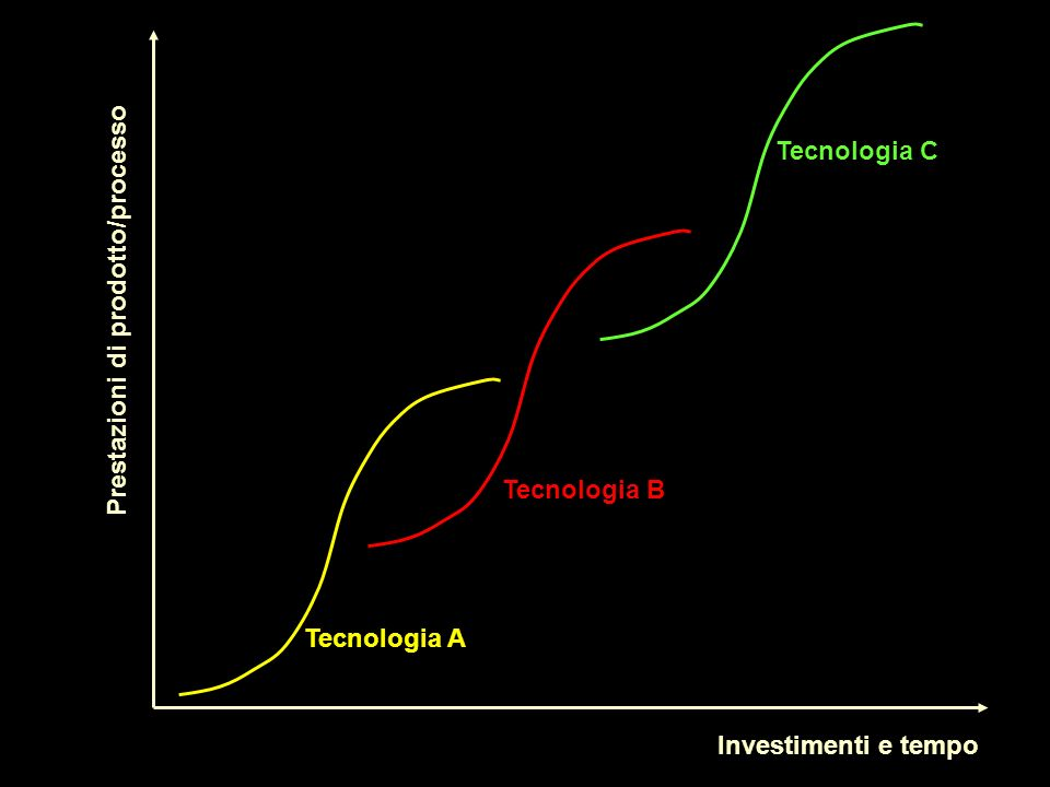 Tecnologia A Tecnologia B Tecnologia C Investimenti e tempo Prestazioni di prodotto/processo