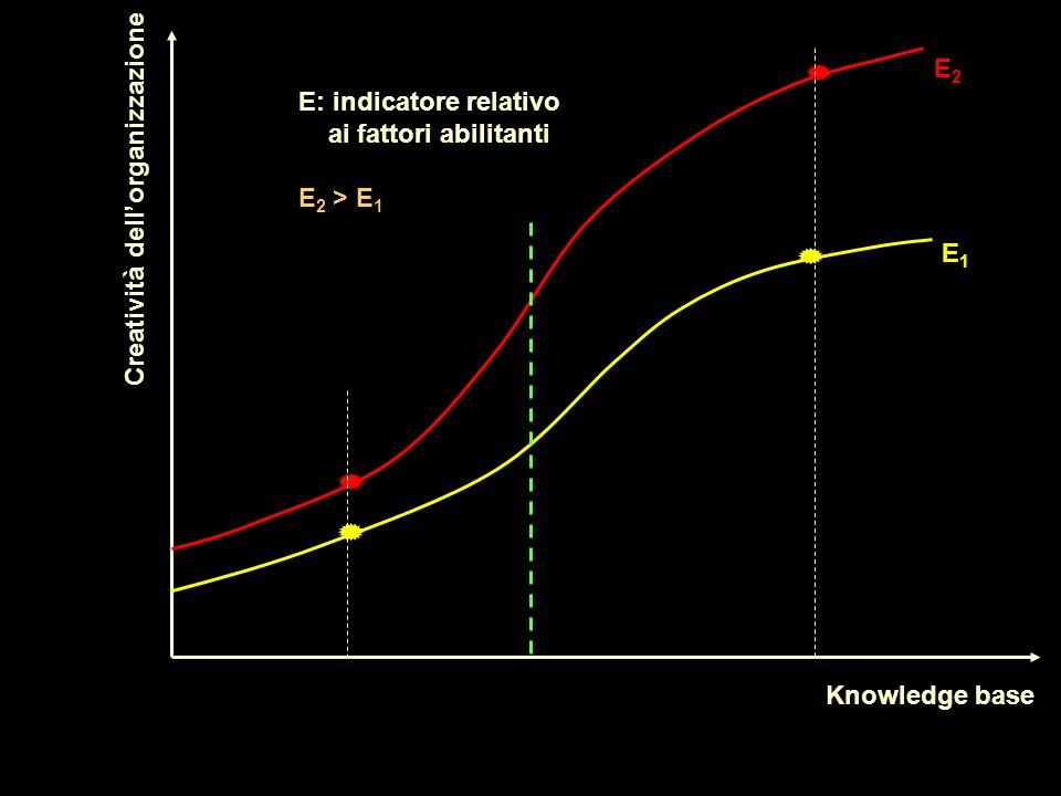 Knowledge base Creatività dellorganizzazione E1E1 E2E2 E: indicatore relativo ai fattori abilitanti E 2 > E 1