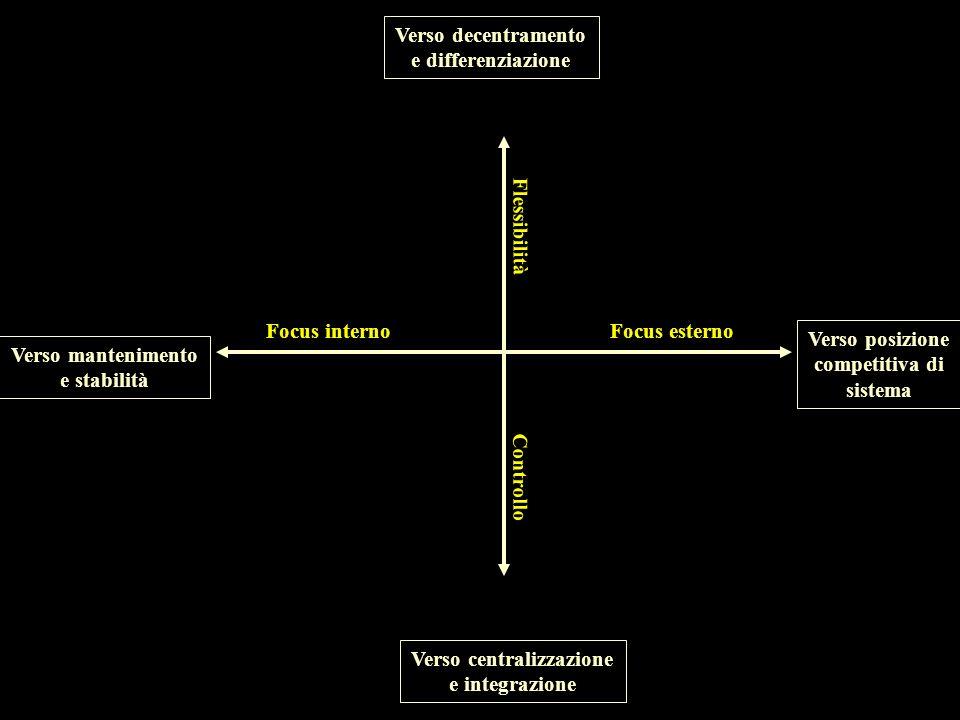 Esigenze contrapposte Risposta Gap Tensione emotiva Pressione disgregante Tensione creativa Azione