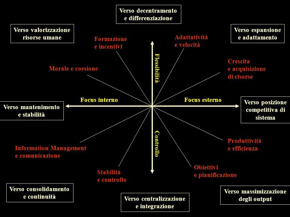 Verso decentramento e differenziazione Verso espansione e adattamento Verso posizione competitiva di sistema Verso massimizzazione degli output Verso