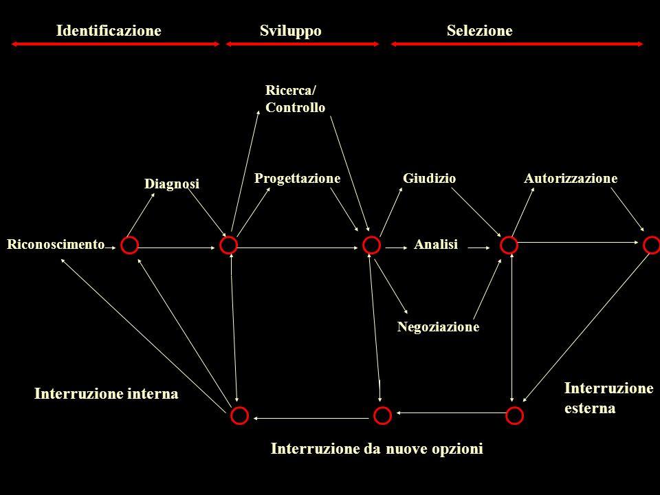 Diagnosi Negoziazione AnalisiRiconoscimento Ricerca/ Controllo ProgettazioneGiudizioAutorizzazione IdentificazioneSviluppoSelezione Interruzione inter