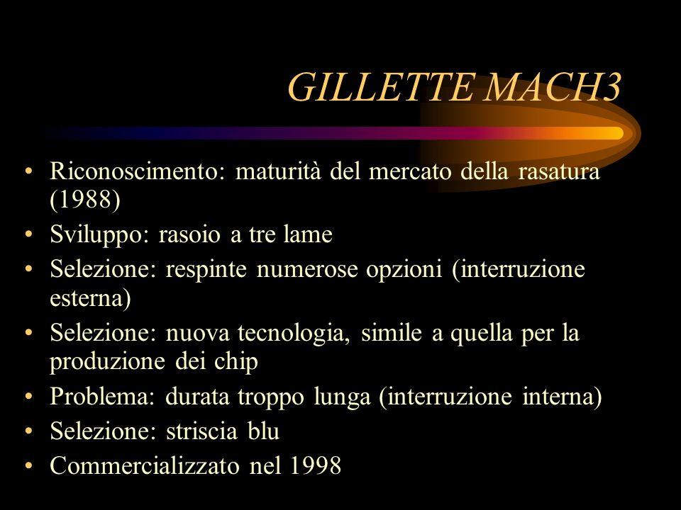 GILLETTE MACH3 Riconoscimento: maturità del mercato della rasatura (1988) Sviluppo: rasoio a tre lame Selezione: respinte numerose opzioni (interruzio