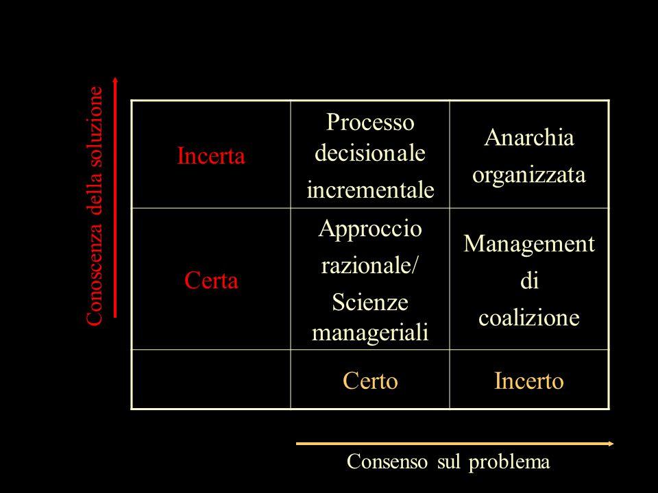 Incerta Processo decisionale incrementale Anarchia organizzata Certa Approccio razionale/ Scienze manageriali Management di coalizione CertoIncerto Co