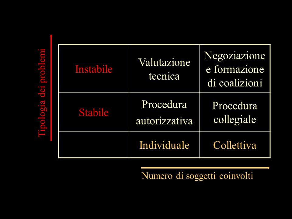 Instabile Valutazione tecnica Negoziazione e formazione di coalizioni Stabile Procedura autorizzativa Procedura collegiale IndividualeCollettiva Numer