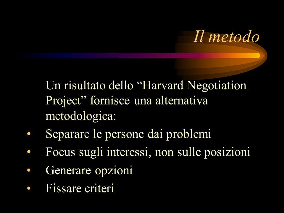Il metodo Un risultato dello Harvard Negotiation Project fornisce una alternativa metodologica: Separare le persone dai problemi Focus sugli interessi