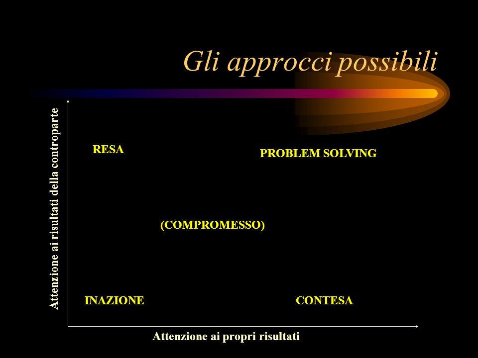 Gli approcci possibili Attenzione ai propri risultati Attenzione ai risultati della controparte INAZIONECONTESA RESA PROBLEM SOLVING (COMPROMESSO)