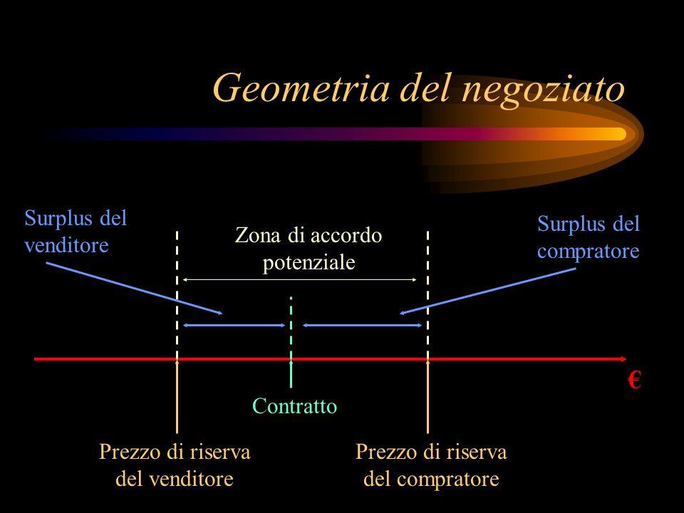 Geometria del negoziato Prezzo di riserva del venditore Prezzo di riserva del compratore Zona di accordo potenziale Contratto Surplus del venditore Su